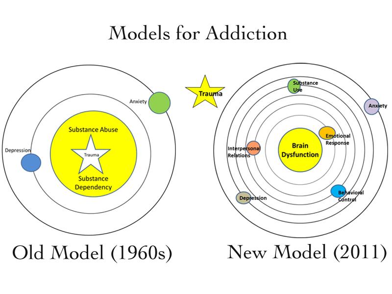 addictionmodels